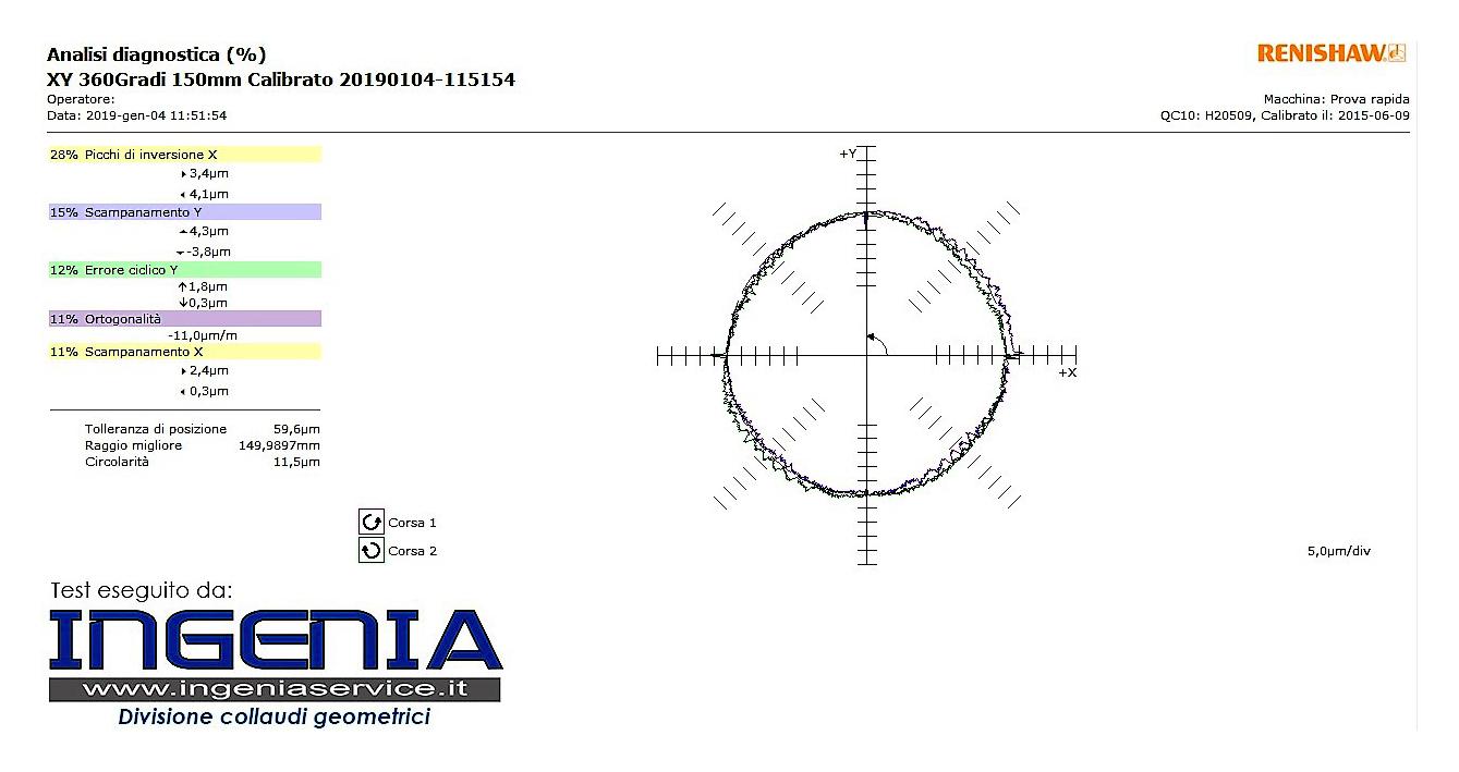 Report taratura dinamica RENISHAW BALL BAR INGENIA © Ingenia